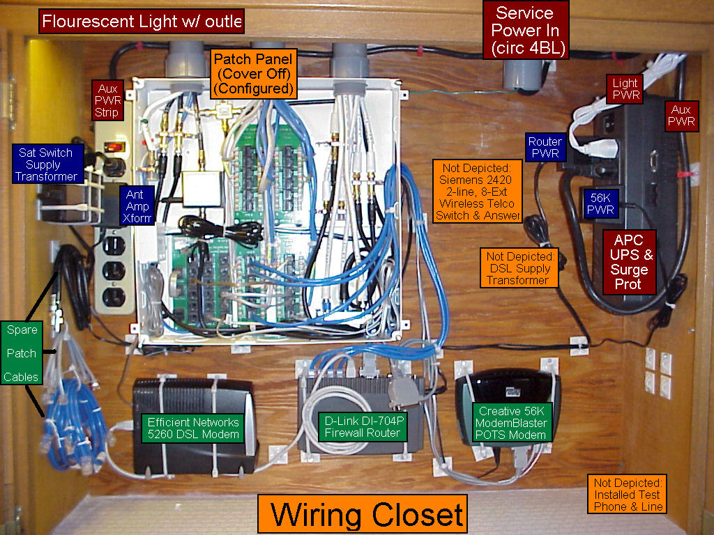 home network patch panel wiring wiring solutions rh rausco com Messy Wiring Closet Closet Diagram